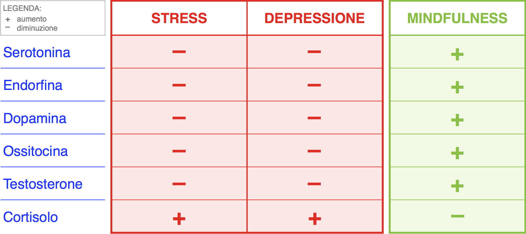 Mindfulness Psicosomatica effetti
