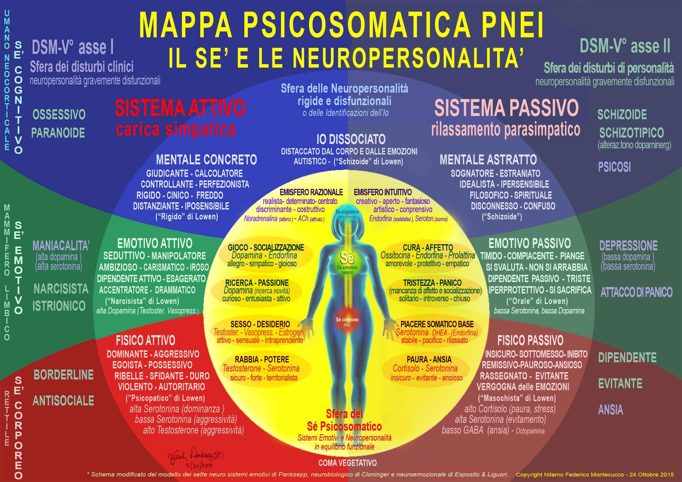 mappa neuropersonalità